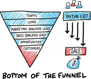 Sales Funnel - Insight before Action