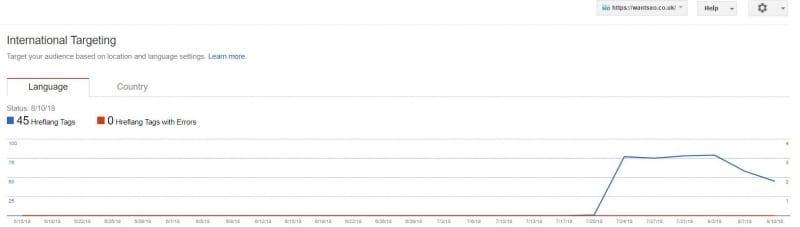 hreflang tag search console chart